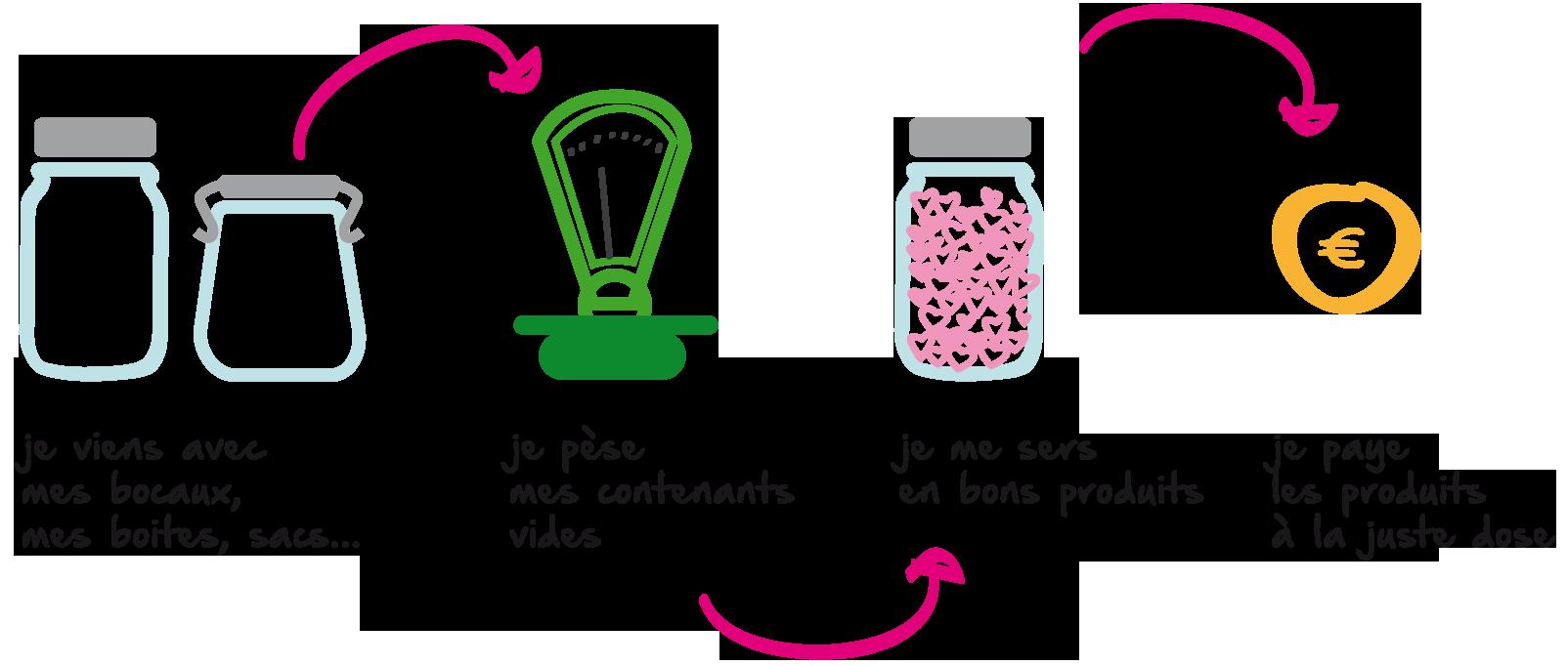 illustration représentant le parcours des clients de l'Effet bocal, épicerie sans emballage